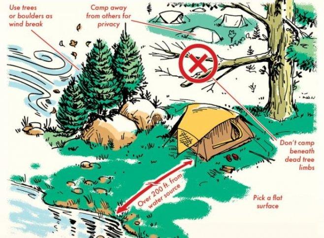 Как выбрать лучшее место для лагеря на природе